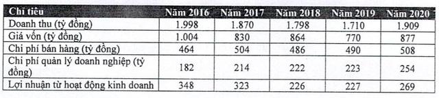 Traphaco đặt mục tiêu LNST năm 2021 tăng 11% lên 240 tỷ đồng - Ảnh 3.