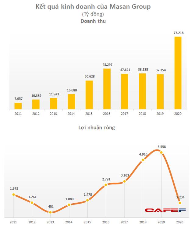 Masan Group dự kiến tổ chức ĐHĐCĐ tại Sapa, tham vọng doanh thu đạt 100.000 tỷ đồng - Ảnh 1.