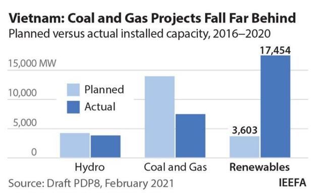 IEEFA: Quy hoạch Điện VIII vẫn quá chú trọng nhiệt điện than và điện khí - Ảnh 1.