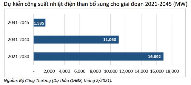 IEEFA: Quy hoạch Điện VIII vẫn quá chú trọng nhiệt điện than và điện khí - Ảnh 2.