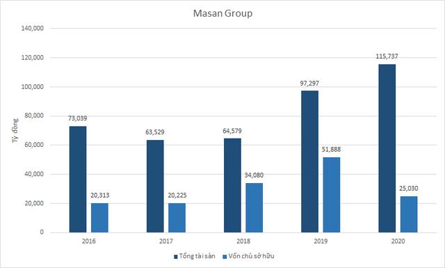 Masan Group mất 25.200 tỷ đồng vốn chủ do chi mạnh cho thương vụ hợp nhất Vincommerce - Ảnh 2.
