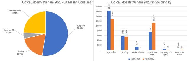 Masan Consumer (MCH): Kế hoạch lãi ròng 5.000-5.500 tỷ đồng năm 2021, chia cổ tức năm 2020 tỷ lệ 45% - Ảnh 1.