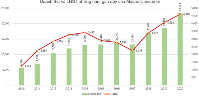 Masan Consumer (MCH): Kế hoạch lãi ròng 5.000-5.500 tỷ đồng năm 2021, chia cổ tức năm 2020 tỷ lệ 45% - Ảnh 3.
