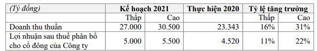 Masan Consumer (MCH): Kế hoạch lãi ròng 5.000-5.500 tỷ đồng năm 2021, chia cổ tức năm 2020 tỷ lệ 45% - Ảnh 5.
