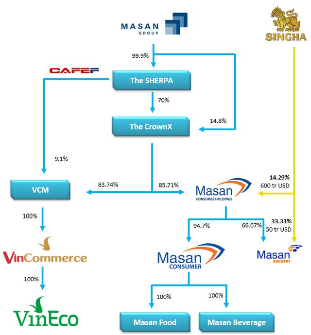Masan Group mất 25.200 tỷ đồng vốn chủ do chi mạnh cho thương vụ hợp nhất Vincommerce - Ảnh 3.