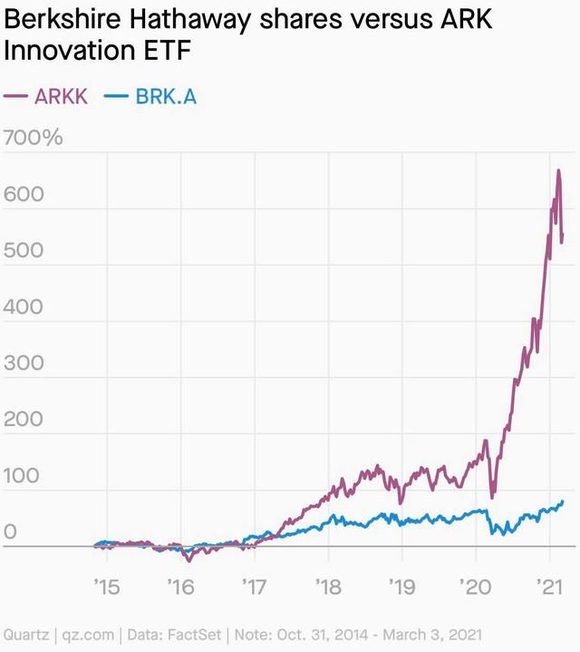 Mổ xẻ phong cách đầu tư trái ngược hoàn toàn của Warren Buffett và 'thần tượng mới trên Phố Wall Cathie Wood - Ảnh 1.