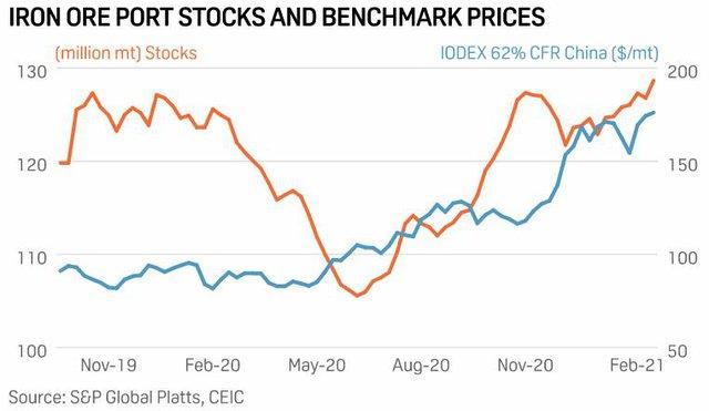 Giá quặng sắt tuần này giảm sâu nhưng dự báo sẽ không giảm kéo dài - Ảnh 3.