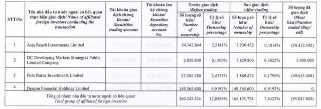 Dragon Capital đã bán ròng 95 triệu cổ phiếu ACB - Ảnh 1.