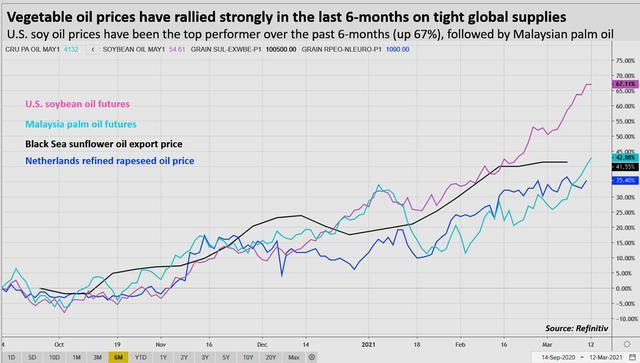 """Giá dầu thực vật """"âm thầm"""" tăng gấp đôi trong nửa năm qua - Ảnh 1."""