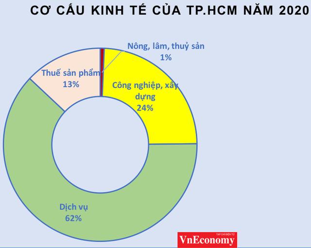 Vì sao Tp.HCM lỡ mục tiêu thu nhập đầu người 9.800 USD/năm? - Ảnh 1.