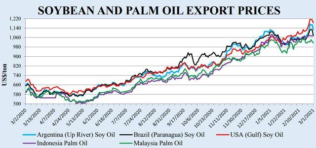 """Giá dầu thực vật """"âm thầm"""" tăng gấp đôi trong nửa năm qua - Ảnh 2."""