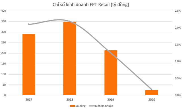 Sau 3 năm săn đón và chấp nhận trả giá cao để sở hữu cổ phần, quỹ ngoại đang dần mất kiên nhẫn với FPT Retail (FRT)? - Ảnh 2.