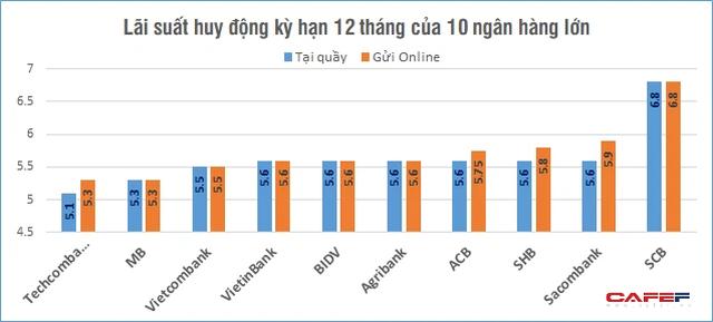 So sánh lãi suất huy động của 10 ngân hàng nhiều tiền gửi nhất hiện nay - Ảnh 3.