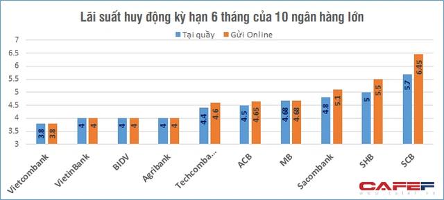 So sánh lãi suất huy động của 10 ngân hàng nhiều tiền gửi nhất hiện nay - Ảnh 2.