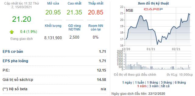 VnIndex tiến sát 1.200 điểm, các doanh nghiệp đua nhau đưa cổ phiếu quỹ ra bán - Ảnh 6.