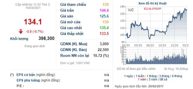 VnIndex tiến sát 1.200 điểm, các doanh nghiệp đua nhau đưa cổ phiếu quỹ ra bán - Ảnh 1.
