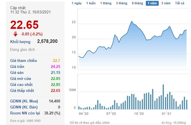 VnIndex tiến sát 1.200 điểm, các doanh nghiệp đua nhau đưa cổ phiếu quỹ ra bán - Ảnh 2.