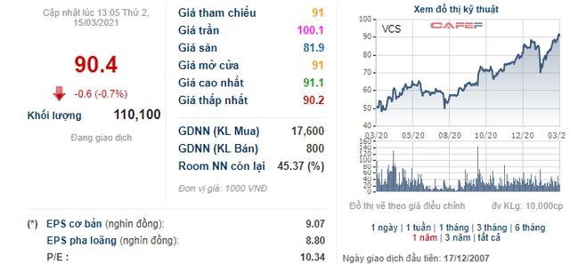 VnIndex tiến sát 1.200 điểm, các doanh nghiệp đua nhau đưa cổ phiếu quỹ ra bán - Ảnh 7.