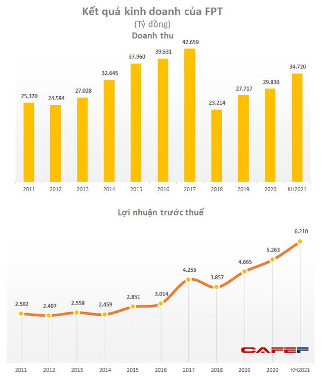 Động lực nào sau kế hoạch tăng trưởng lợi nhuận 18% của FPT, mục tiêu hơn 6.200 tỷ đồng? - Ảnh 1.