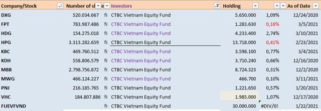 Thêm quỹ ETF ngoại huy động 200 triệu USD rót vào sàn HOSE, dự kiến tăng quy mô gấp đôi trong 6 tháng - Ảnh 2.