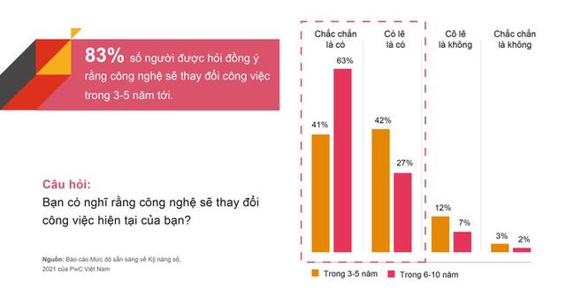 5 năm tới, nguồn nhân lực Việt Nam thế nào trong nền kinh tế số? - Ảnh 1.