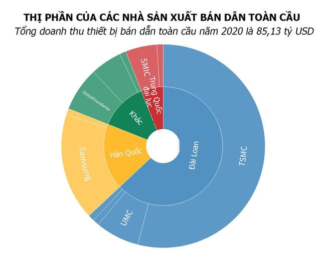 Thế giới đang phụ thuộc vào chip Đài Loan như thế nào? - Ảnh 1.