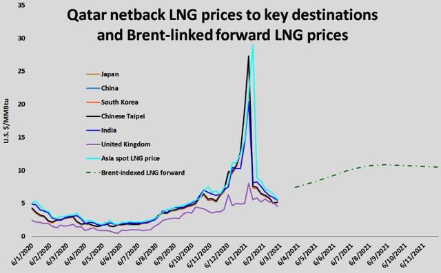Qatar đã và sẽ tiếp tục gây náo loạn thị trường khí đốt toàn cầu - Ảnh 2.