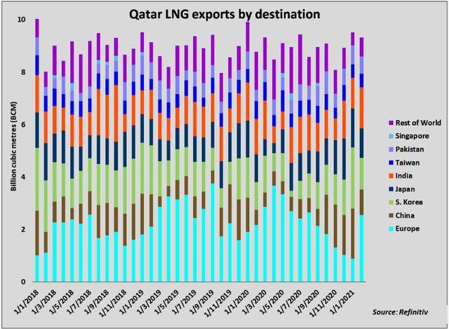 Qatar đã và sẽ tiếp tục gây náo loạn thị trường khí đốt toàn cầu - Ảnh 3.