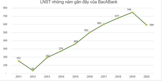 Một cổ phiếu ngành ngân hàng đã tăng hơn 2 lần sau 10 phiên lên sàn HNX - Ảnh 2.