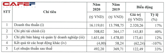 Quy mô vốn gấp 3 lần Dabaco song lợi nhuận của Masan Meatlife chỉ bằng 1/3, riêng mảng thịt lỗ hơn 300 tỷ năm 2020 - Ảnh 1.