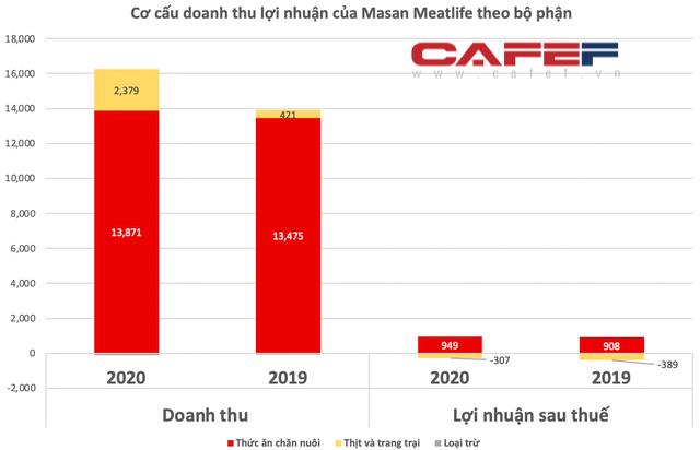 Quy mô vốn gấp 3 lần Dabaco song lợi nhuận của Masan Meatlife chỉ bằng 1/3, riêng mảng thịt lỗ hơn 300 tỷ năm 2020 - Ảnh 3.