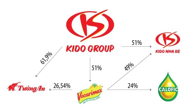 VNDirect: Gia tăng sở hữu tại Tường An và Vocarimex, Kido sẽ nắm 36% thị phần ngành dầu ăn trị giá cả tỷ USD - Ảnh 2.