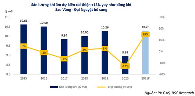 """BSC: """"Mảng LNG có thể là yếu tố giúp cổ phiếu GAS được định giá lại"""" - Ảnh 3."""