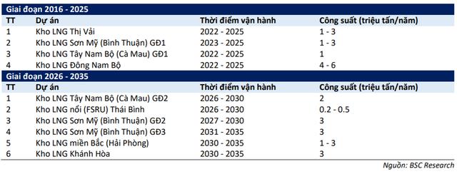 """BSC: """"Mảng LNG có thể là yếu tố giúp cổ phiếu GAS được định giá lại"""" - Ảnh 4."""