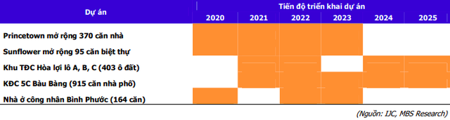 Becamex IJC: Cổ phiếu tăng gấp đôi từ cuối năm 2020, tiếp tục hưởng lợi đầu tư công và dịch chuyển dòng vốn - Ảnh 6.