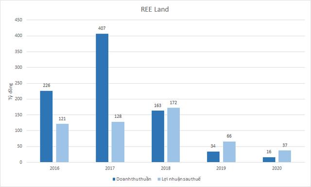 Không tốn nhiều vốn đầu tư, hàng trăm nghìn mét vuông văn phòng mang về cho REE gần 500 tỷ đồng lợi nhuận/năm - Ảnh 4.