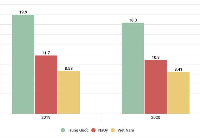 Mỹ ra khỏi top 10, Việt Nam vững vàng ở top 3 các nước xuất khẩu thuỷ sản lớn nhất thế giới - Ảnh 1.