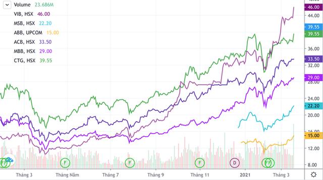 Vì sao cổ phiếu ngân hàng lũ lượt vượt đỉnh trong tháng 3? - Ảnh 2.