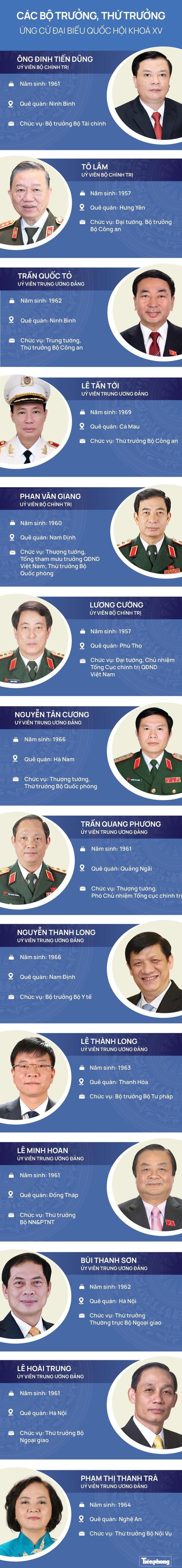 Các Bộ trưởng, Thứ trưởng ứng cử Quốc hội khoá XV - Ảnh 1.