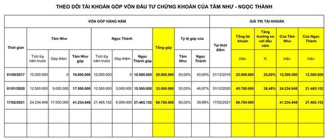 Dạy con làm việc nhà và trả lương, ông bố Hà Nội giúp con đầu tư, tiết kiệm được… gần 70 triệu đồng - Ảnh 2.