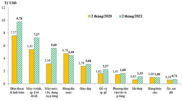 Xuất khẩu điện thoại và linh kiện Made in Vietnam sang Trung Quốc tăng 102,5% trong 2 tháng - Ảnh 1.