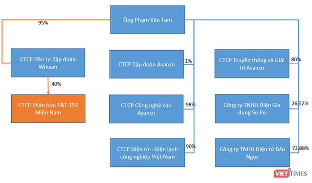 Ông Tam Asanzo: Chữ T mới ở T&T 159 Group  - Ảnh 1.