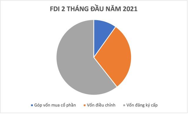 Thu hút FDI trong Covid: Làm thế nào để tiếng lành tiếp tục đồn xa? - Ảnh 5.