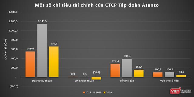 Ông Tam Asanzo: Chữ T mới ở T&T 159 Group  - Ảnh 2.
