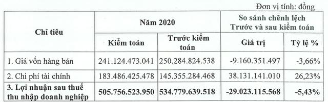 Cầu đường CII (LGC) điều chỉnh giảm 29 tỷ đồng LNST sau kiểm toán, xuống còn 506 tỷ đồng - Ảnh 1.
