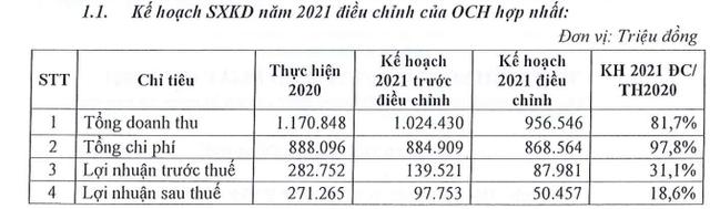Ocean Hospital (OCH) bất ngờ điều chỉnh giảm gần nửa kế hoạch lợi nhuận năm 2021 trước thềm ĐHCĐ thường niên - Ảnh 1.