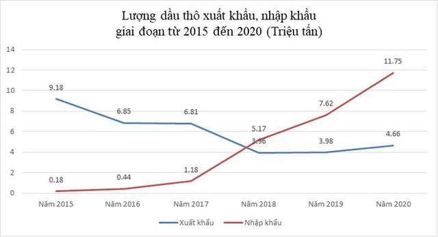 Nhập khẩu xăng dầu tăng mạnh gây sức ép lạm phát - Ảnh 1.
