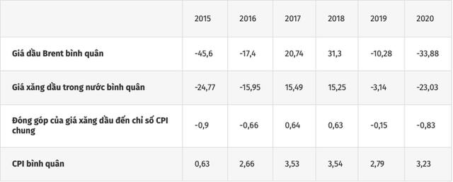Nhập khẩu xăng dầu tăng mạnh gây sức ép lạm phát - Ảnh 2.