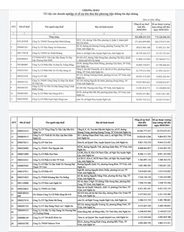 Loạt doanh nghiệp nợ thuế hàng trăm tỷ đồng ở Nghệ An - Ảnh 2.