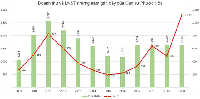 Cao su Phước Hòa (PHR) đặt kế hoạch lãi trước thuế 751 tỷ đồng năm 2021 - Ảnh 2.